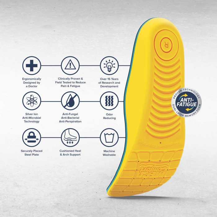 MEGAComfort Personal Anti-Fatigue Mat Insole